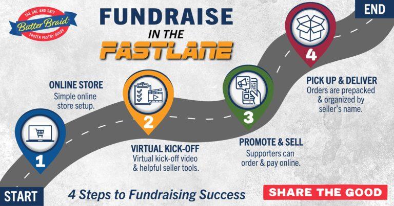 fundraise in the fast lane roadmap